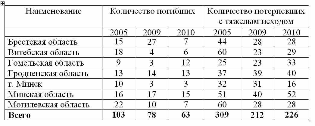 Количество погибших и потерпевших с тяжелым исходом  в организациях коммунальной формы собственности