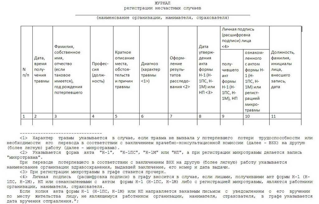 Форма журнала регистрации несчастных случаев